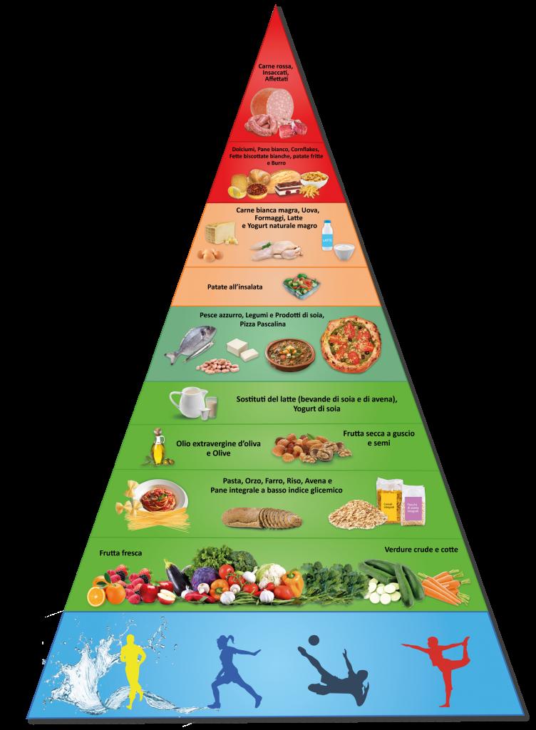 La piramide Pascalina