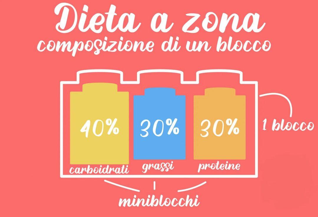 """Composizione di un """"blocco"""" nella Dieta Zona"""