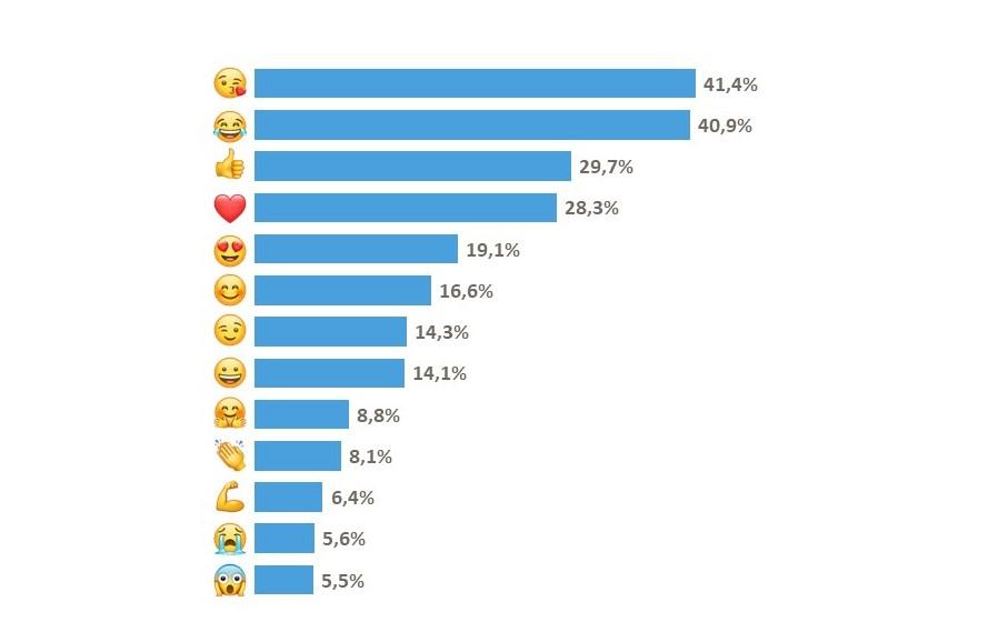 Giornata Emoji Pizza