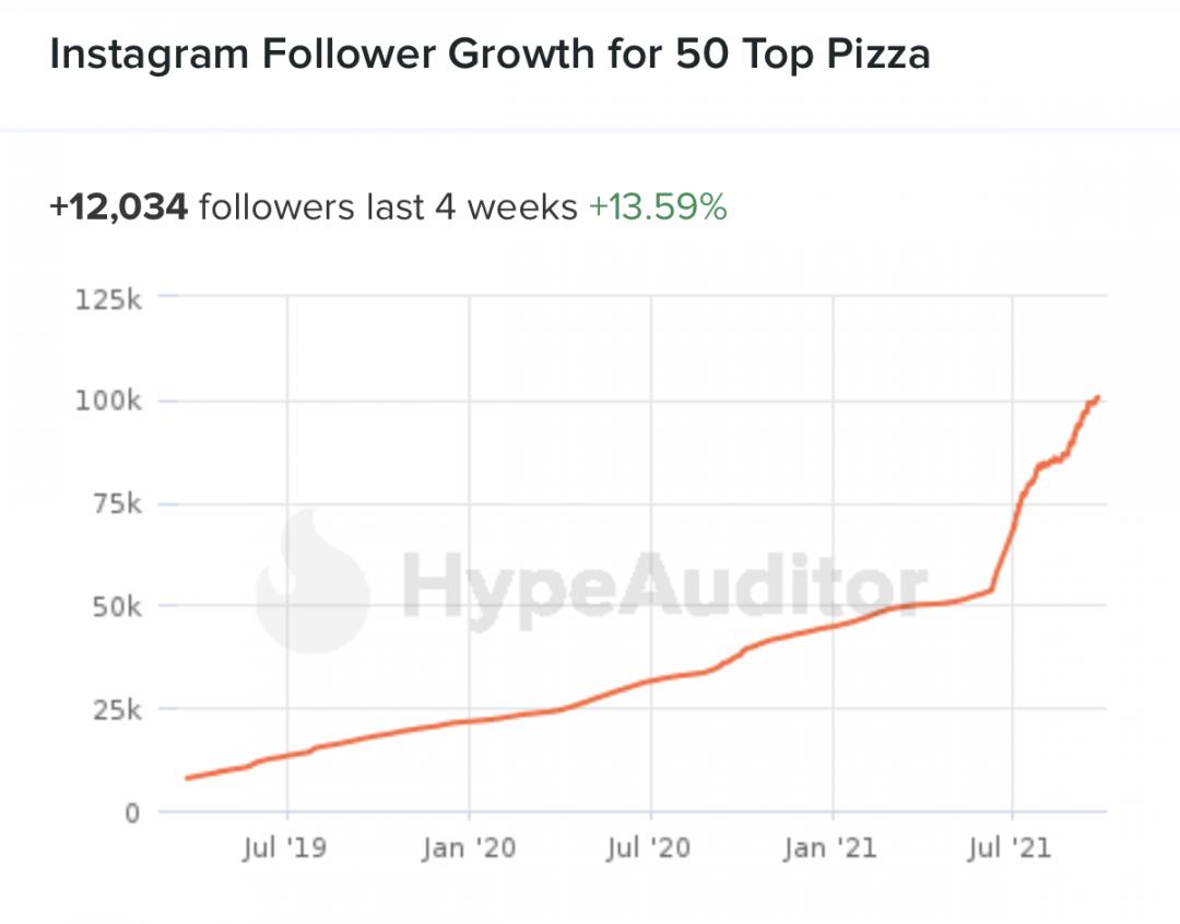 La crescita dei follower Instagram di 50topPizza